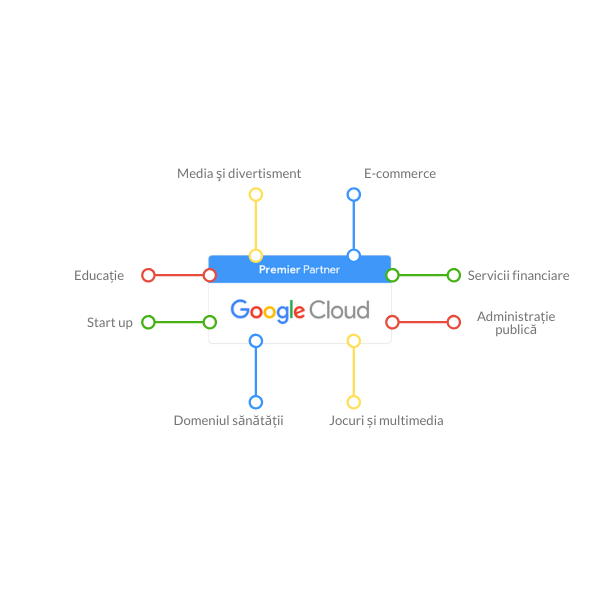 Google Cloud for business